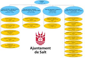Organigrama Ajuntament de Salt